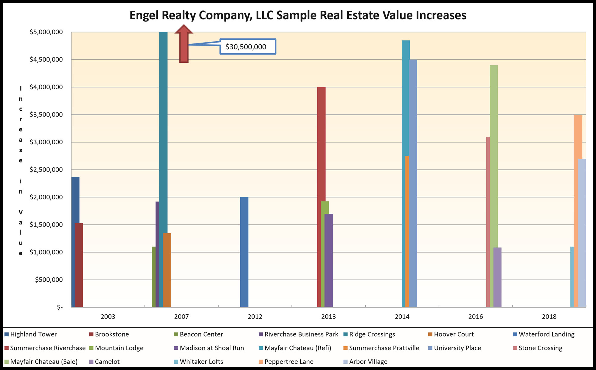 Engel Realty Company, LLC Sample Real Estate Value Increases